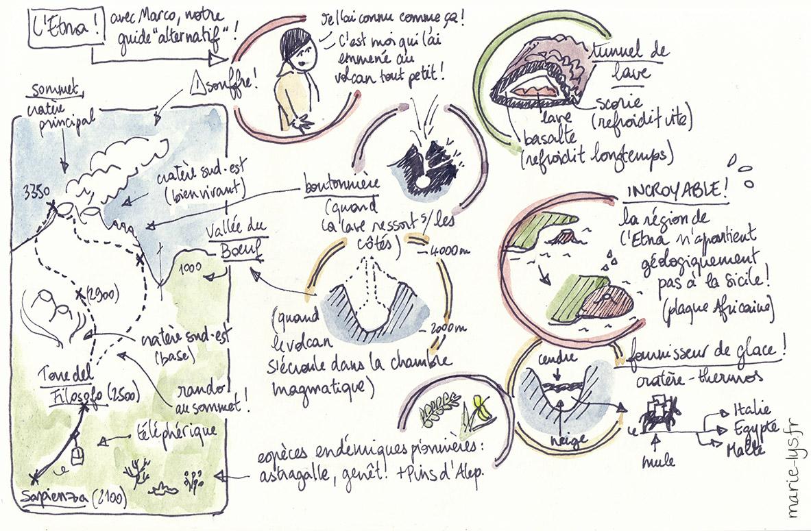 Guide Etna M.-L. Errard