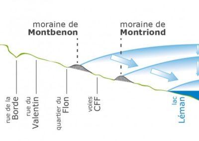 Moraines de Montbenon et de Montriond: deux stades du glacier du Rhône